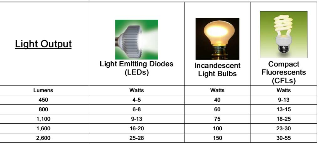 How Many Watts Amp Lumens Are Recommended For A Successful