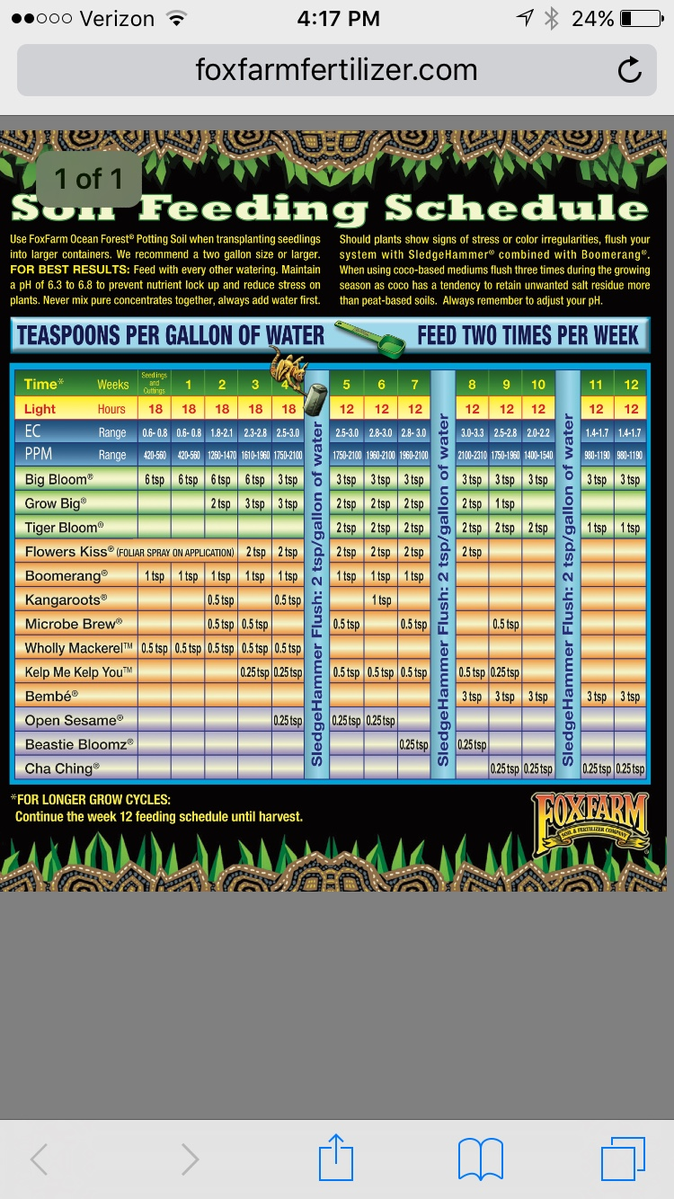 Foxfarm Nutrient Trio Feeding 420 Magazine
